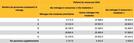 Plafonds ressources
